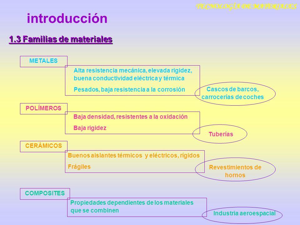 introducción 1.3 Familias de materiales TECNOLOGÍA DE MATERIALES