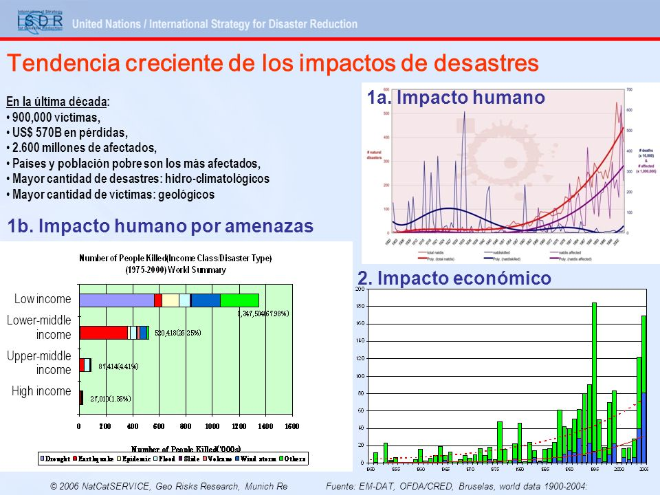Tendencia creciente de los impactos de desastres