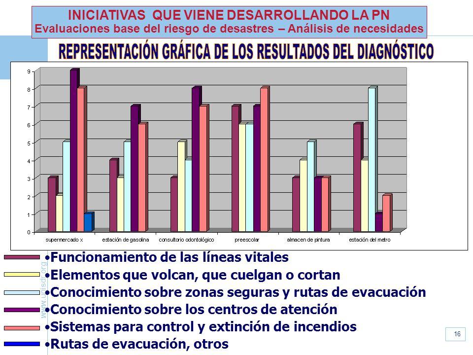 REPRESENTACIÓN GRÁFICA DE LOS RESULTADOS DEL DIAGNÓSTICO