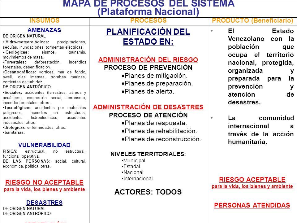 MAPA DE PROCESOS DEL SISTEMA (Plataforma Nacional)