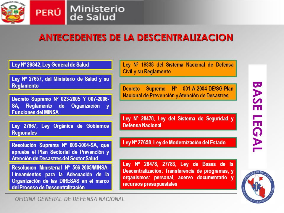 BASE LEGAL ANTECEDENTES DE LA DESCENTRALIZACION