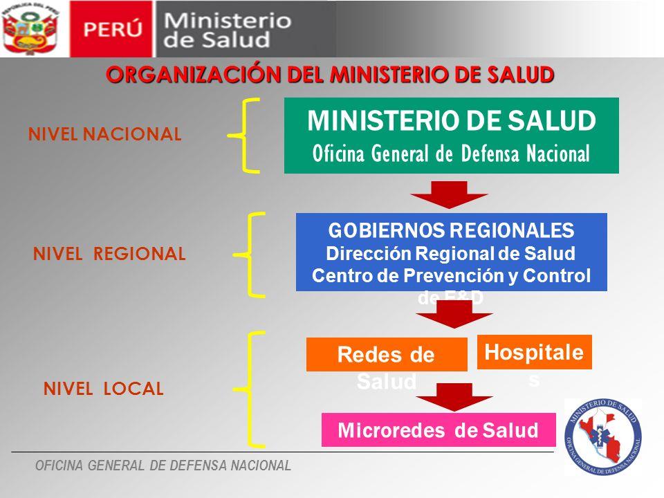 MINISTERIO DE SALUD Oficina General de Defensa Nacional