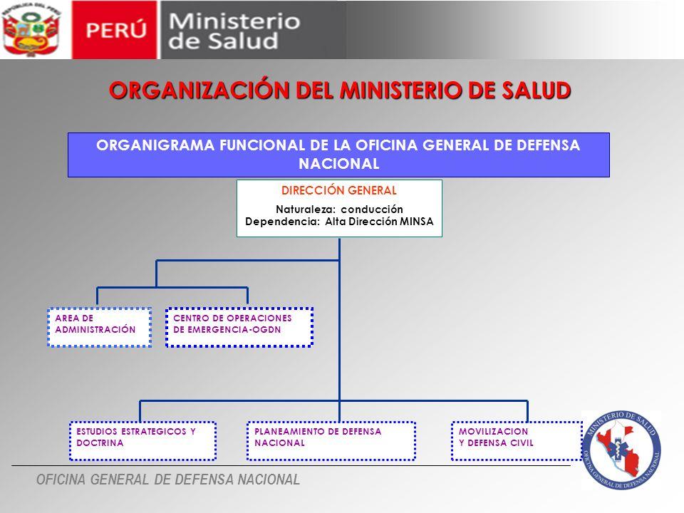 ORGANIGRAMA FUNCIONAL DE LA OFICINA GENERAL DE DEFENSA NACIONAL