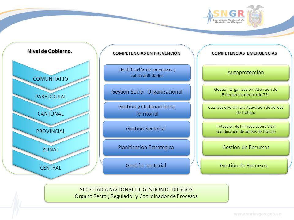 COMPETENCIAS EN PREVENCIÓN COMPETENCIAS EMERGENCIAS