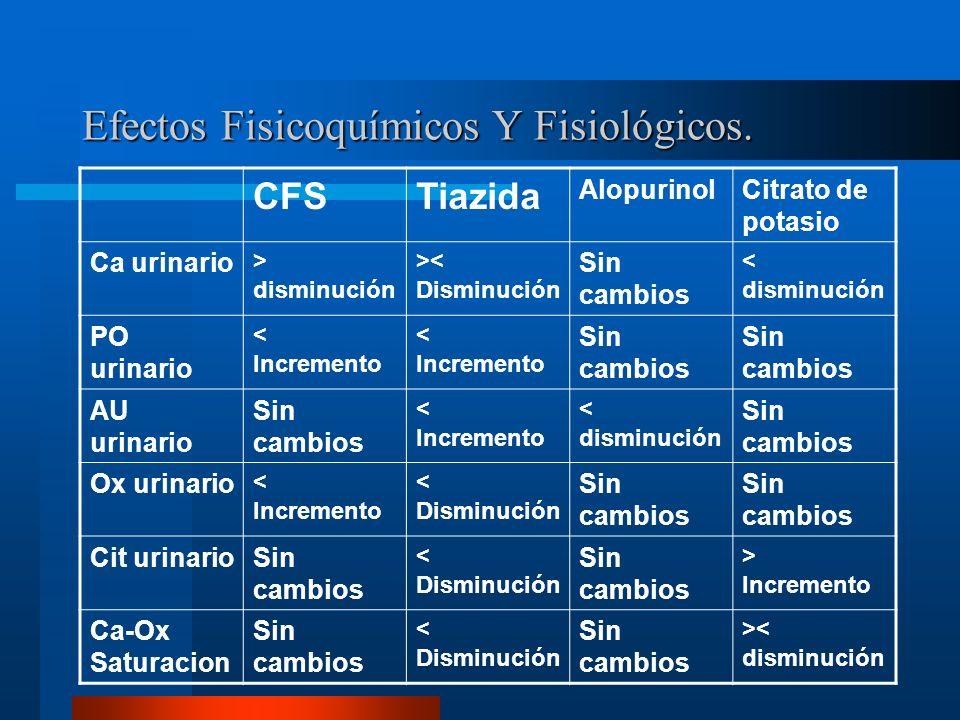 Efectos Fisicoquímicos Y Fisiológicos.