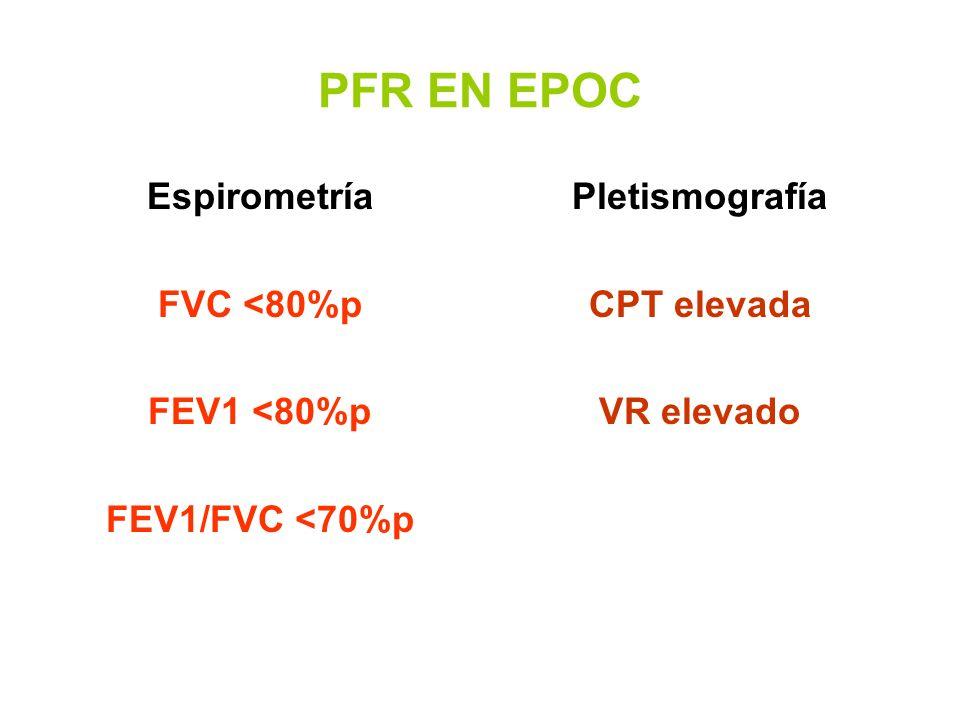 PFR EN EPOC Espirometría FVC <80%p FEV1 <80%p FEV1/FVC <70%p