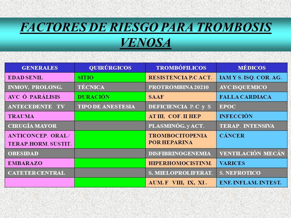 FACTORES DE RIESGO PARA TROMBOSIS VENOSA