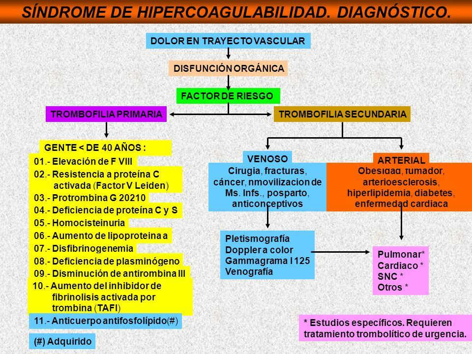 SÍNDROME DE HIPERCOAGULABILIDAD. DIAGNÓSTICO.