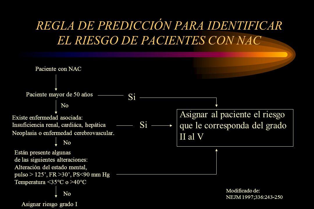 REGLA DE PREDICCIÓN PARA IDENTIFICAR EL RIESGO DE PACIENTES CON NAC