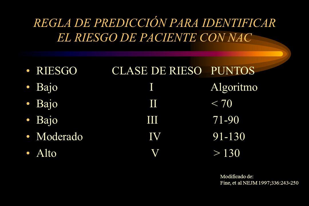 REGLA DE PREDICCIÓN PARA IDENTIFICAR EL RIESGO DE PACIENTE CON NAC