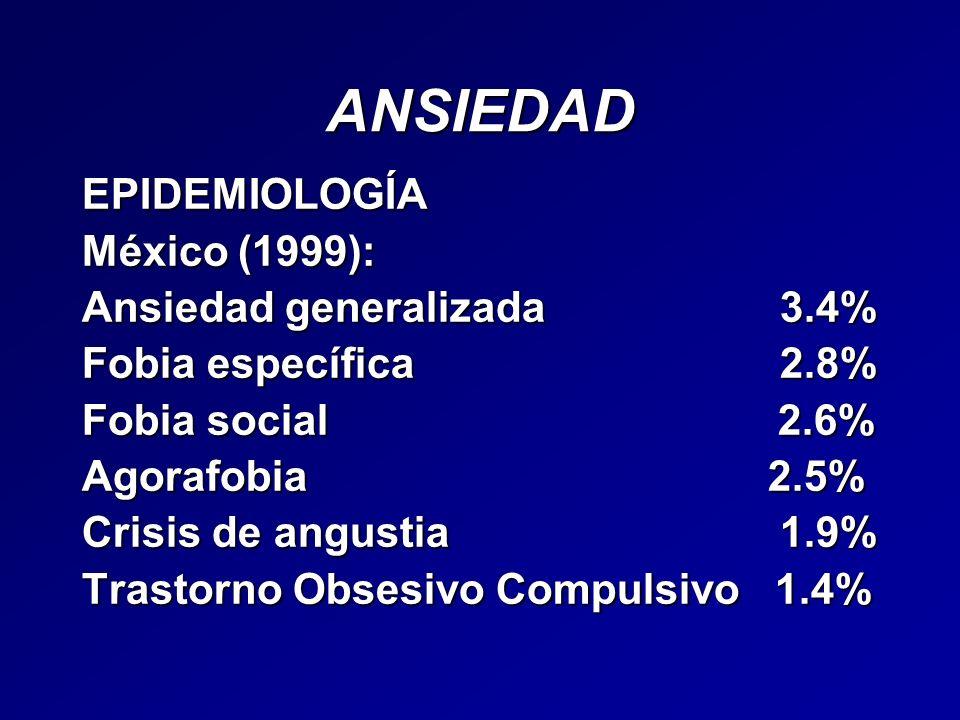 ANSIEDAD EPIDEMIOLOGÍA México (1999): Ansiedad generalizada 3.4%