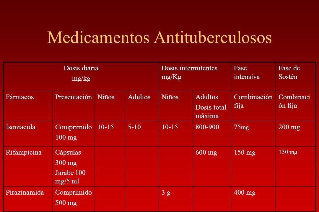 Medicamentos Antituberculosos