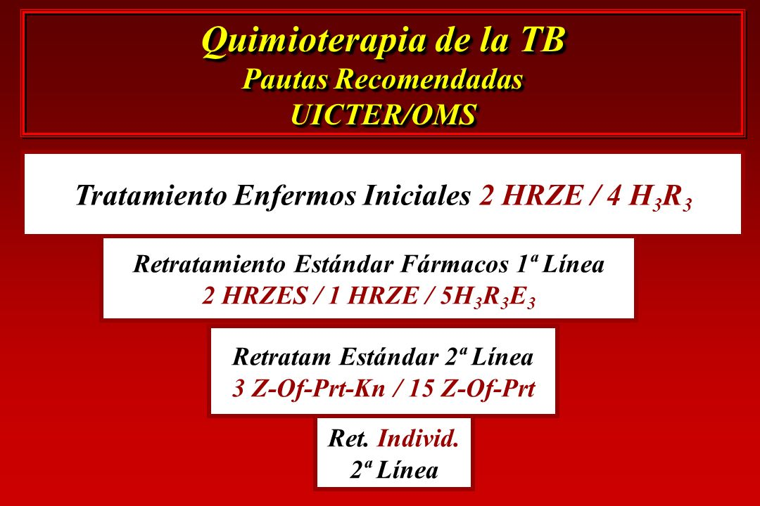 Quimioterapia de la TB Pautas Recomendadas UICTER/OMS
