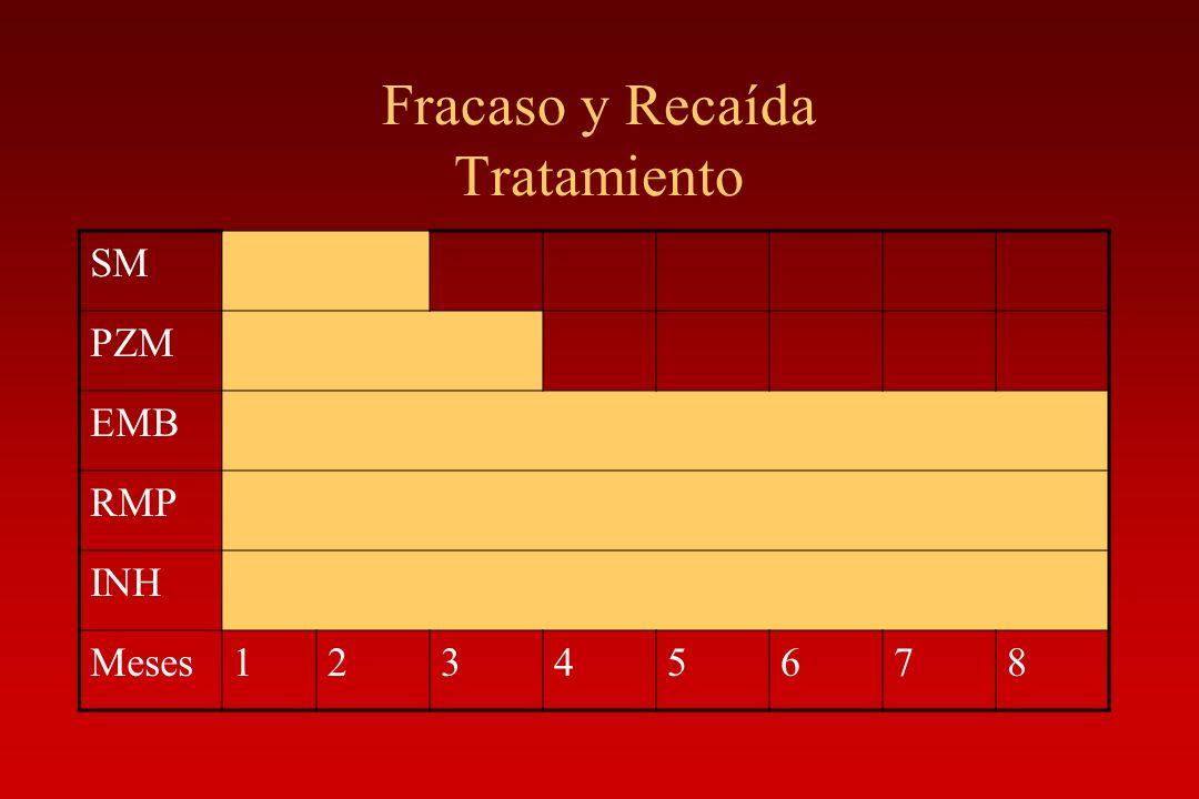 Fracaso y Recaída Tratamiento