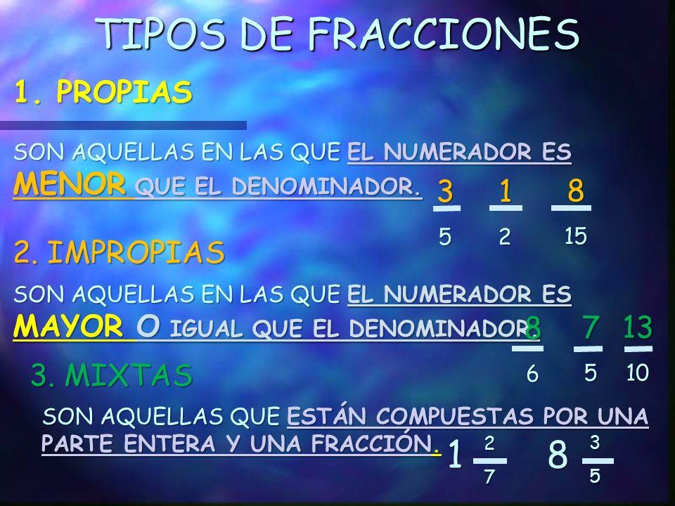 TIPOS DE FRACCIONES 1 8 1. PROPIAS 3 1 8 2. IMPROPIAS 8 7 13 3. MIXTAS