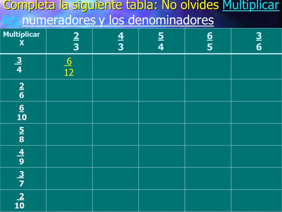 Completa la siguiente tabla: No olvides Multiplicar los numeradores y los denominadores