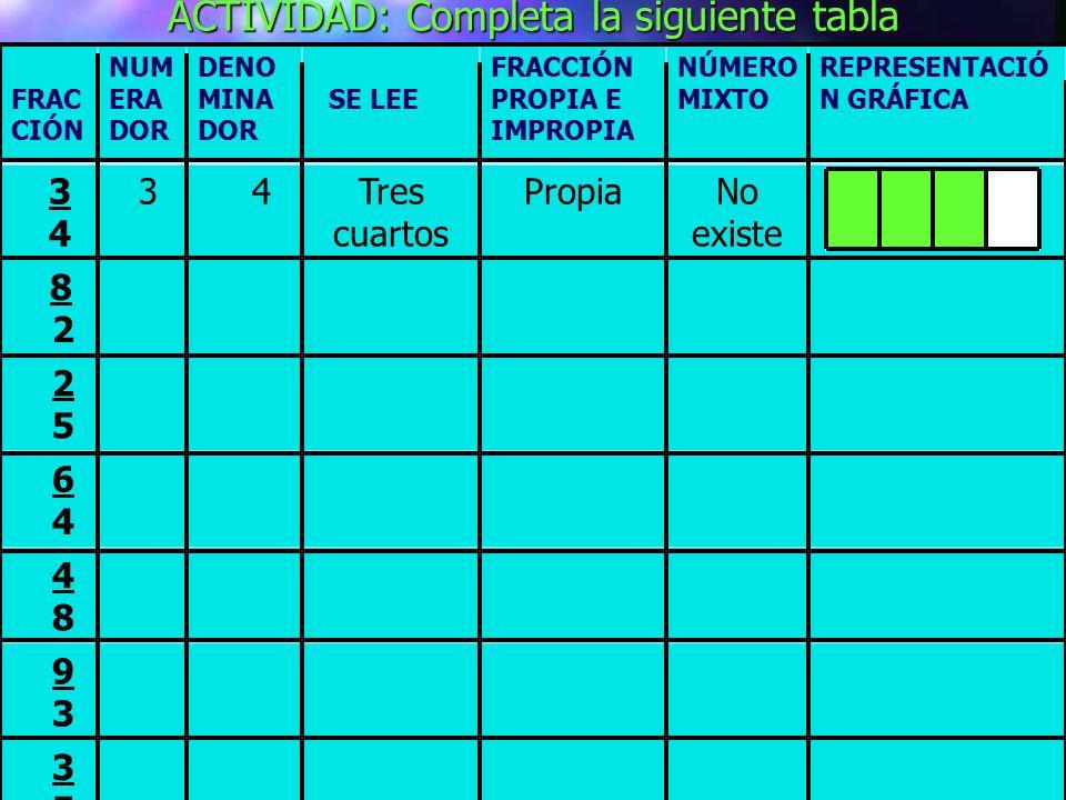 ACTIVIDAD: Completa la siguiente tabla