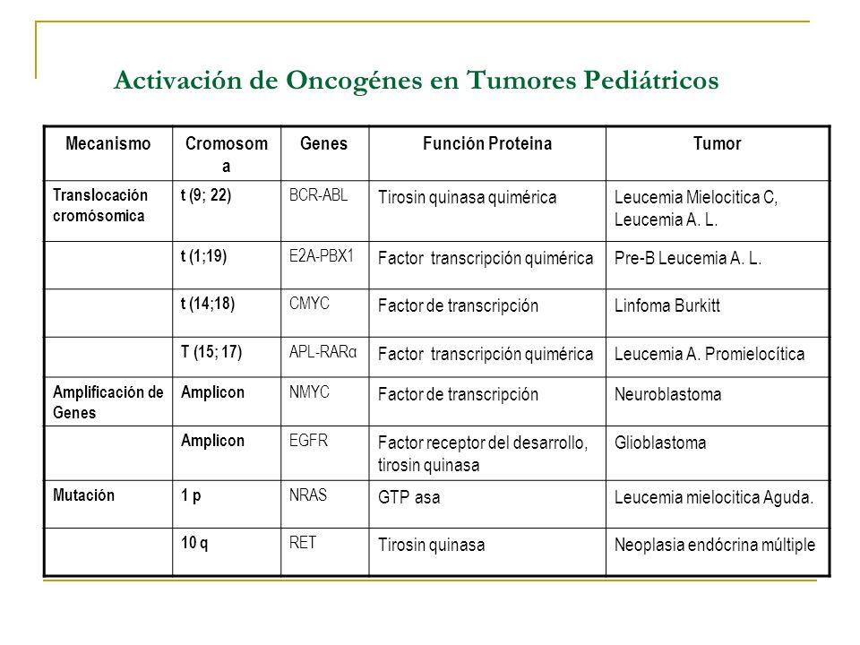 Activación de Oncogénes en Tumores Pediátricos