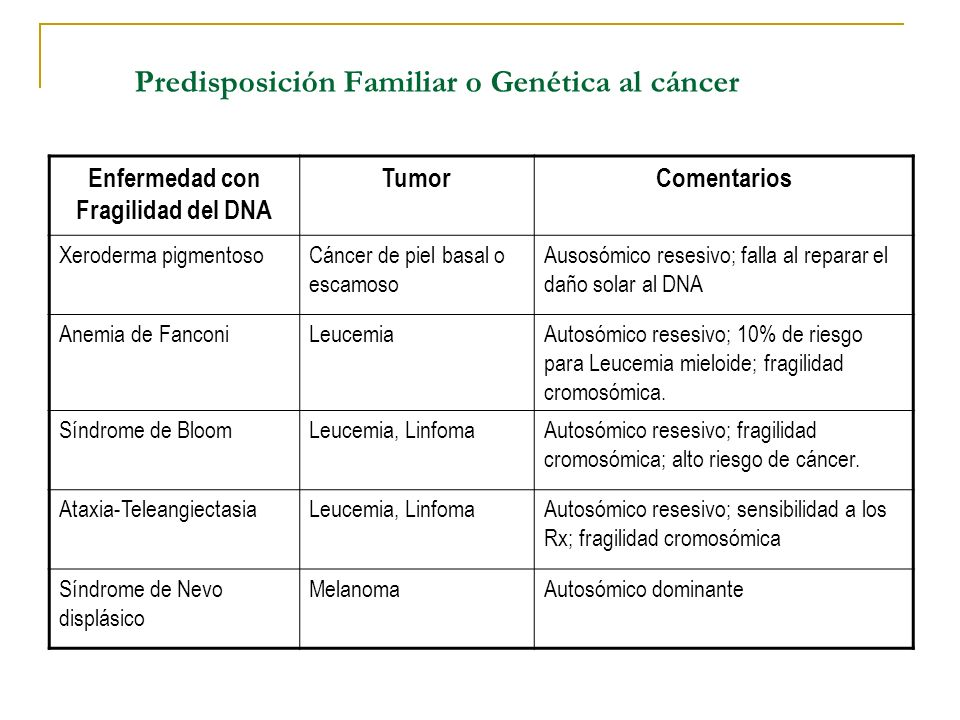 Predisposición Familiar o Genética al cáncer