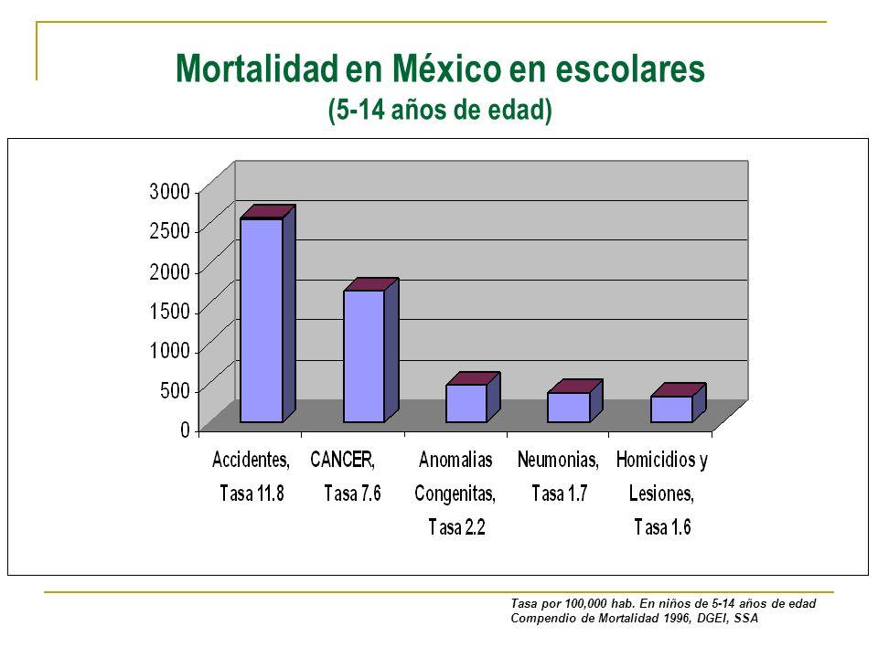 Mortalidad en México en escolares (5-14 años de edad)