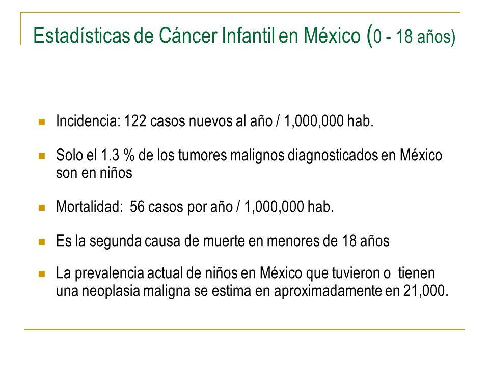 Estadísticas de Cáncer Infantil en México (0 - 18 años)
