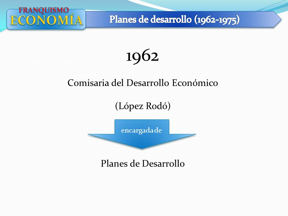 1962 ECONOMÍA Planes de desarrollo (1962-1975)