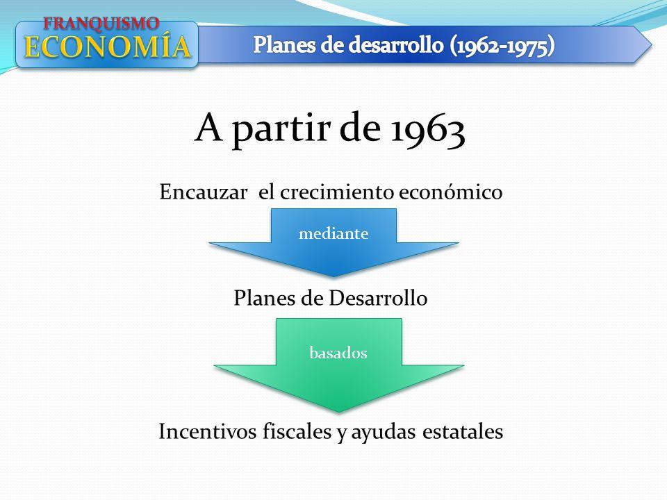 A partir de 1963 ECONOMÍA Planes de desarrollo (1962-1975)