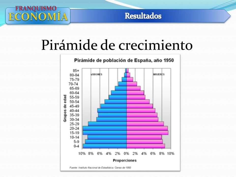 Pirámide de crecimiento