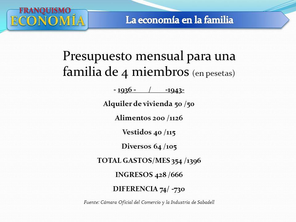 Presupuesto mensual para una familia de 4 miembros (en pesetas)