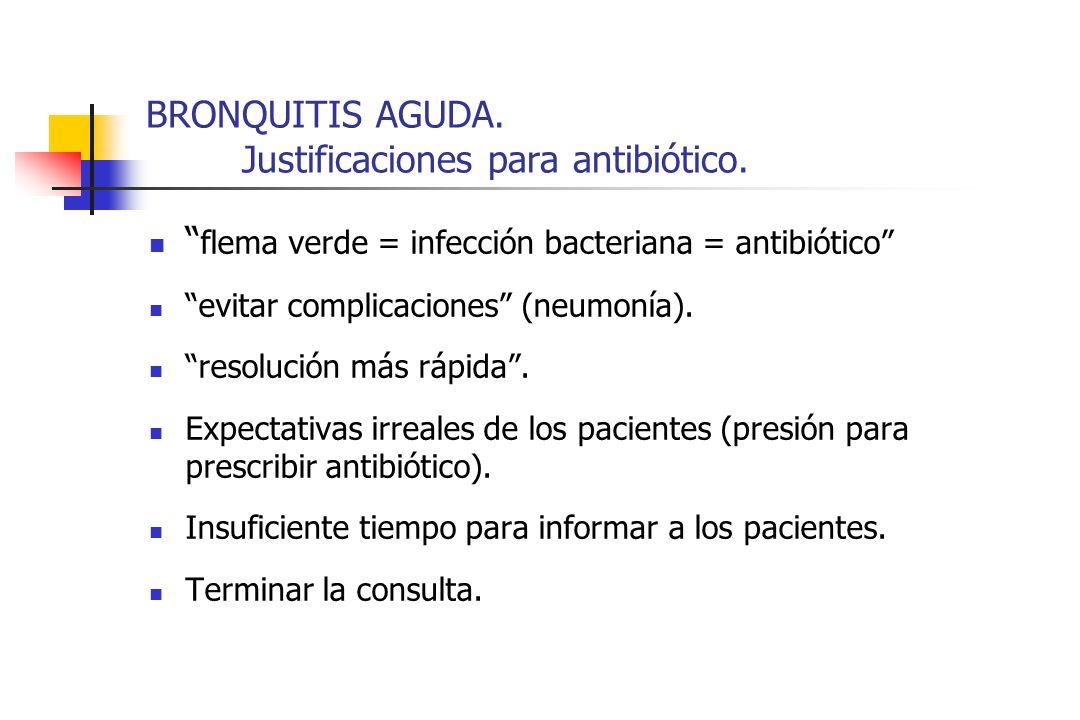 BRONQUITIS AGUDA. Justificaciones para antibiótico.