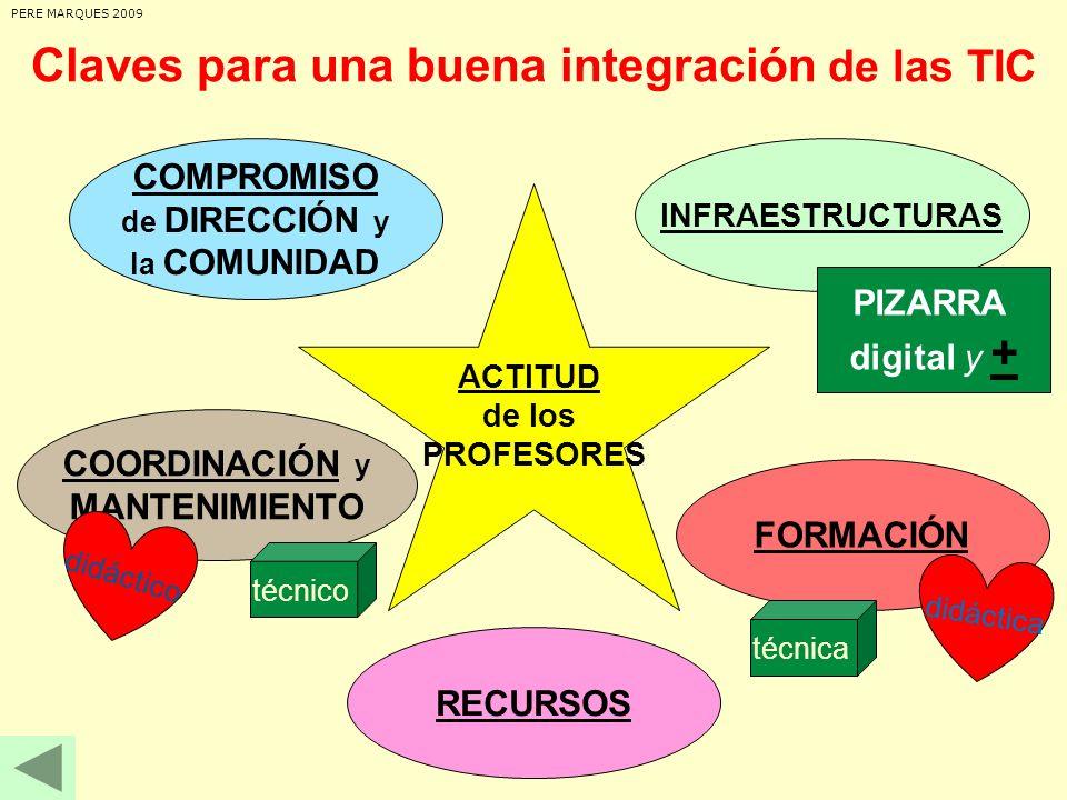 Claves para una buena integración de las TIC