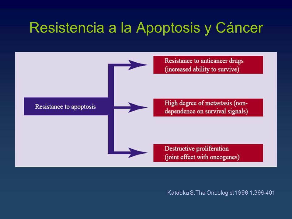 Resistencia a la Apoptosis y Cáncer