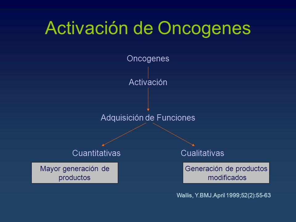 Activación de Oncogenes