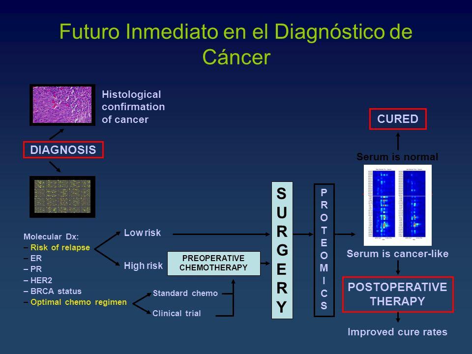 Futuro Inmediato en el Diagnóstico de Cáncer