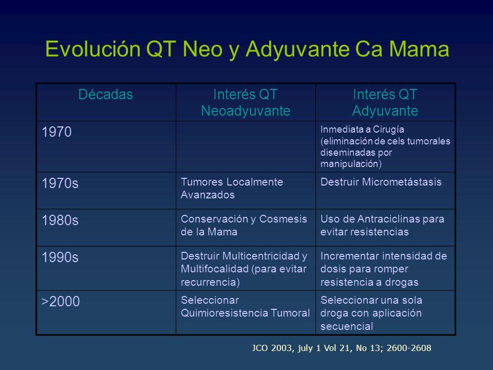 Evolución QT Neo y Adyuvante Ca Mama
