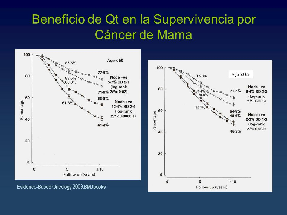 Beneficio de Qt en la Supervivencia por Cáncer de Mama