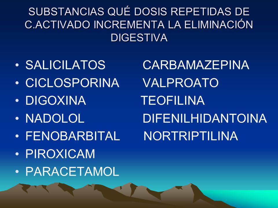 SALICILATOS CARBAMAZEPINA CICLOSPORINA VALPROATO DIGOXINA TEOFILINA