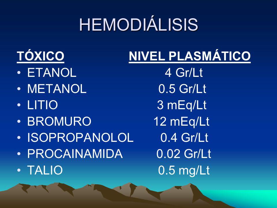 HEMODIÁLISIS TÓXICO NIVEL PLASMÁTICO ETANOL 4 Gr/Lt METANOL 0.5 Gr/Lt