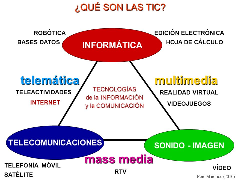 telemática multimedia mass media ¿QUÉ SON LAS TIC INFORMÁTICA