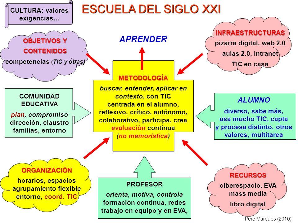 ESCUELA DEL SIGLO XXI APRENDER ALUMNO CULTURA: valores exigencias…