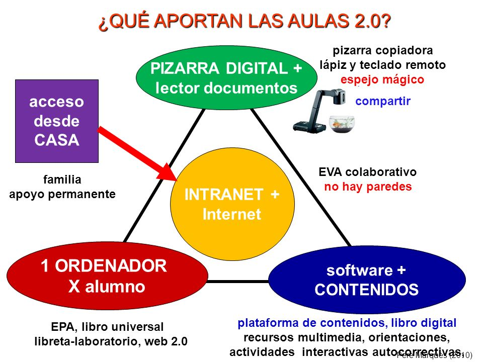 ¿QUÉ APORTAN LAS AULAS 2.0 1 ORDENADOR X alumno