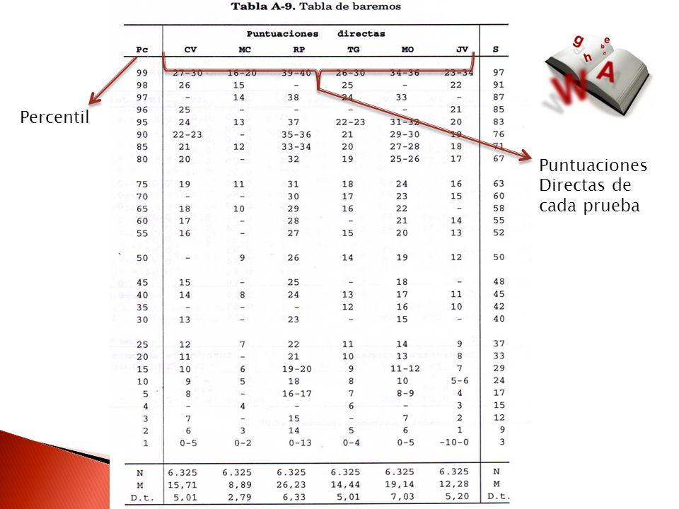 Percentil Puntuaciones Directas de cada prueba