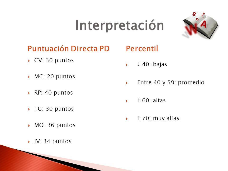 Interpretación Puntuación Directa PD Percentil CV: 30 puntos