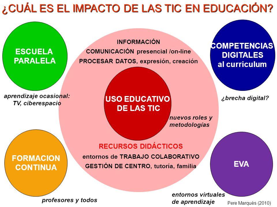 ¿CUÁL ES EL IMPACTO DE LAS TIC EN EDUCACIÓN