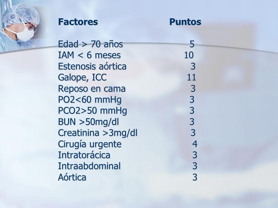 Factores Puntos Edad > 70 años 5. IAM < 6 meses 10. Estenosis aórtica 3.