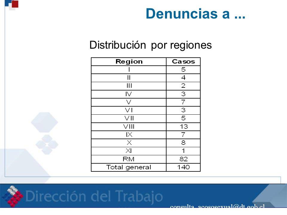 Distribución por regiones
