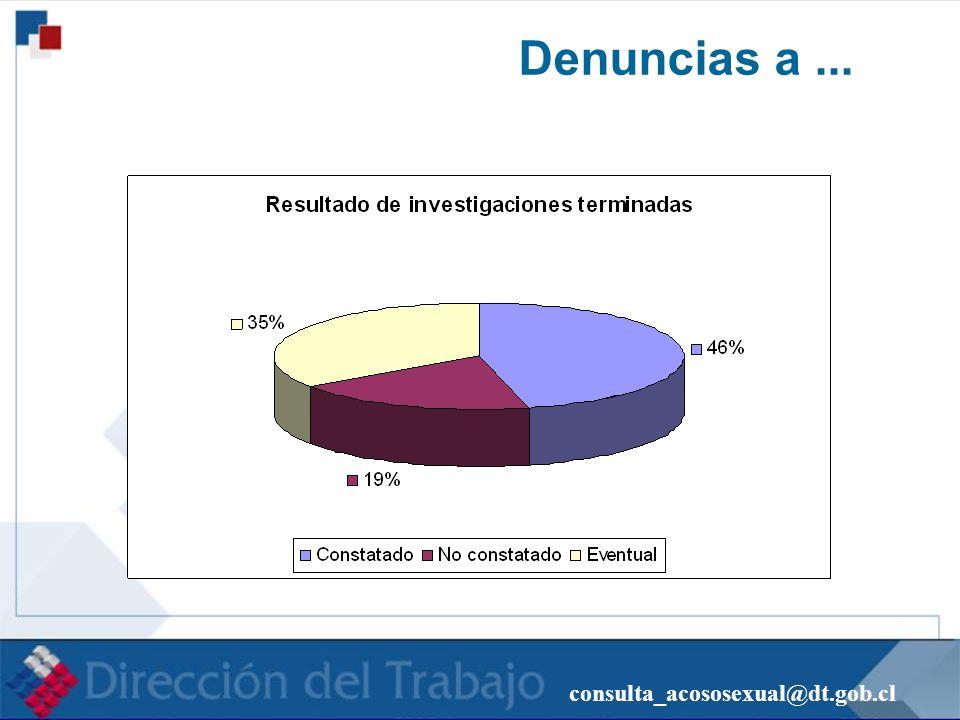 Denuncias a ... consulta_acososexual@dt.gob.cl