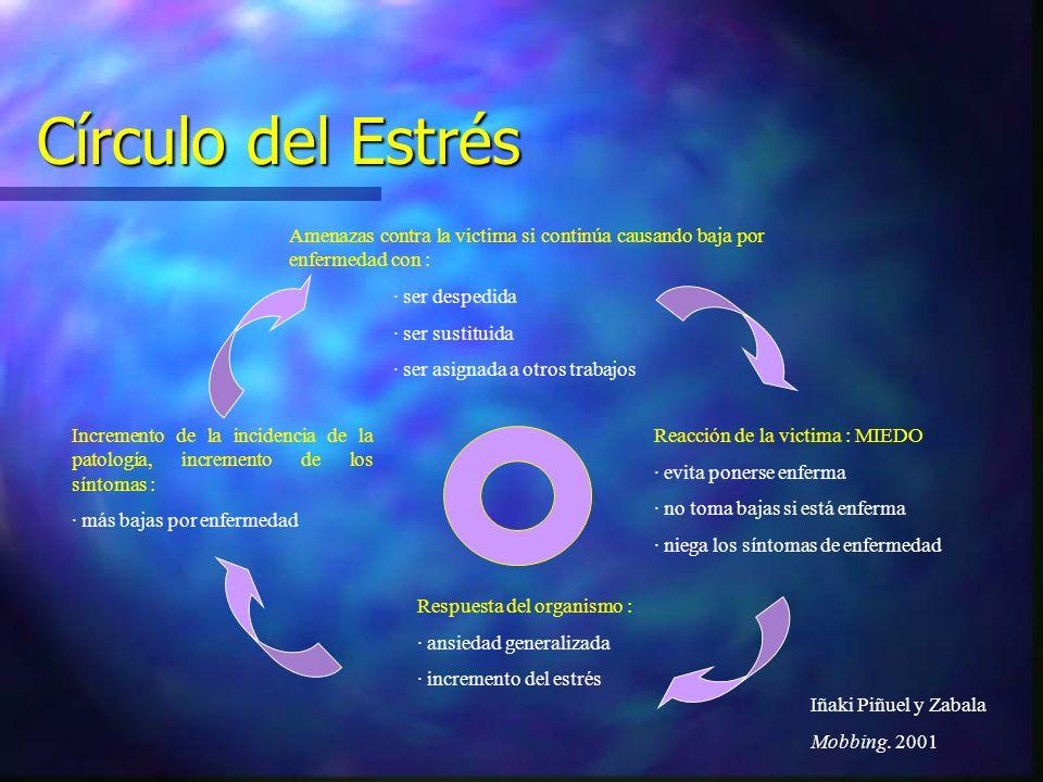 Círculo del EstrésAmenazas contra la victima si continúa causando baja por enfermedad con : · ser despedida.
