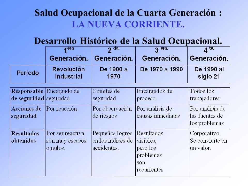 Salud Ocupacional de la Cuarta Generación : LA NUEVA CORRIENTE