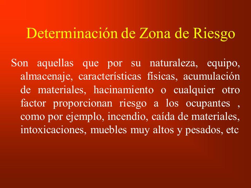 Determinación de Zona de Riesgo